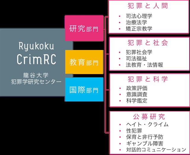 犯罪学研究センター(CrimRC)組織図