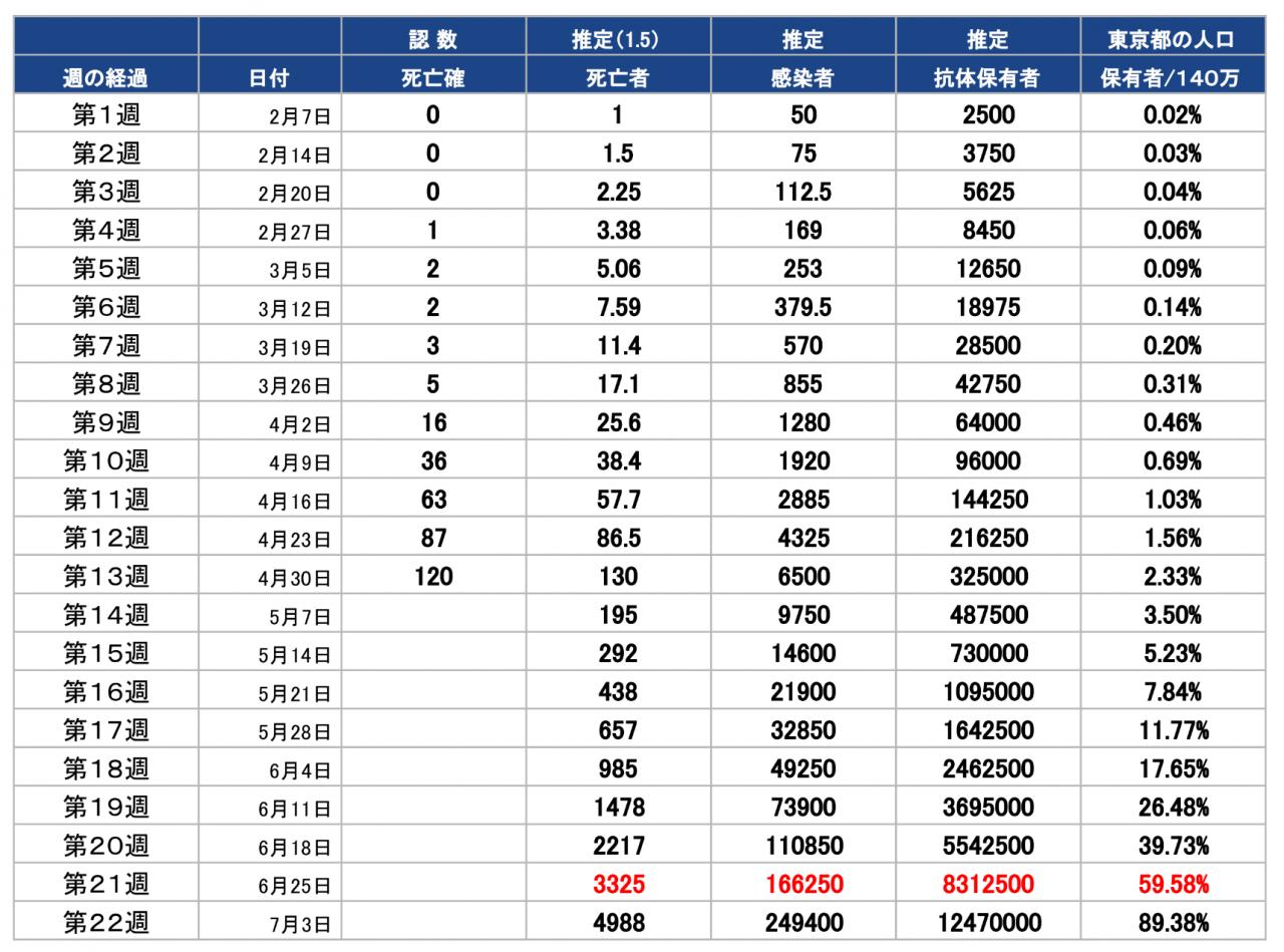 【表】東京都における死亡者数、感染者数、抗体保有者数および保有者割合の推移(推計)