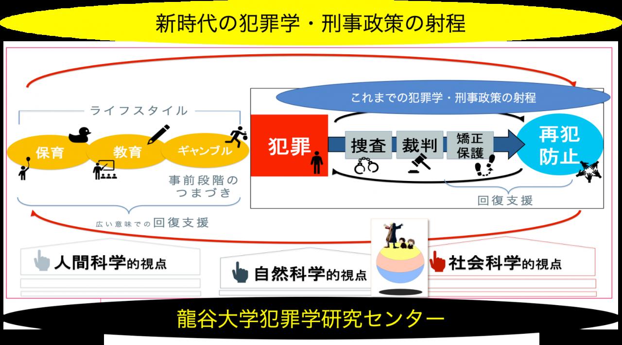 石塚教授の資料より「新時代の犯罪学・刑事政策の射程」