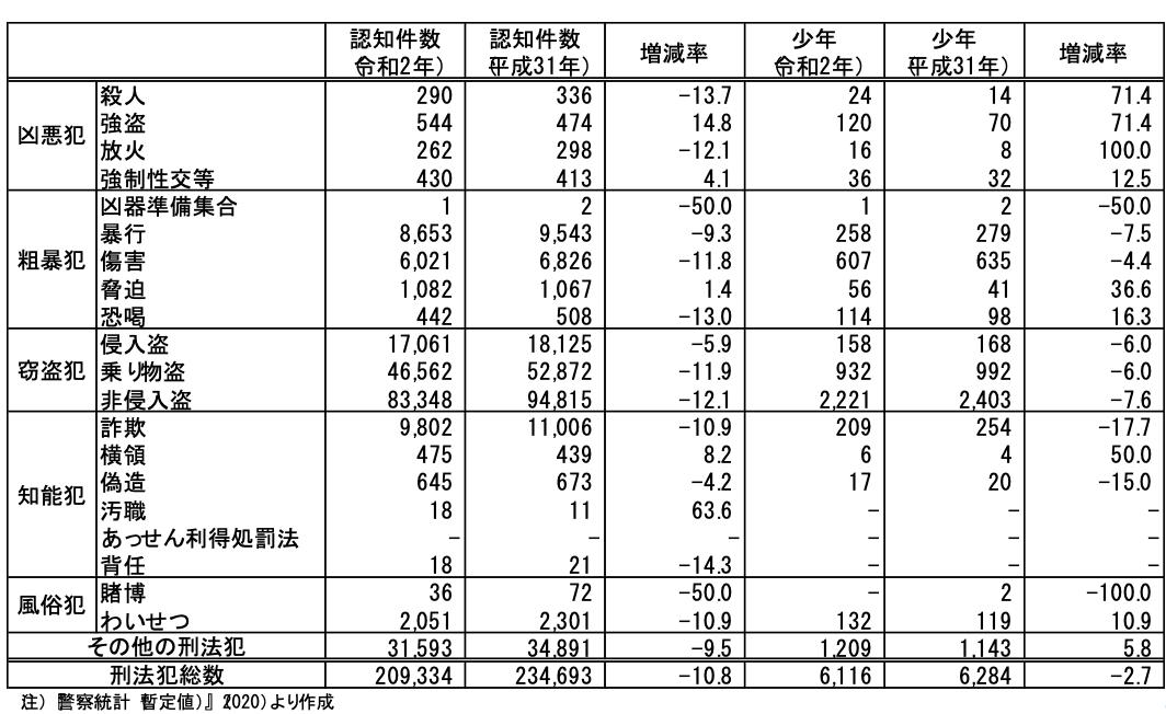 表1 刑法犯罪種別にみる成人および少年の認知件数